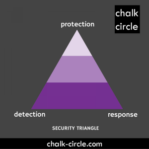 Chalk Circle Security Triangle